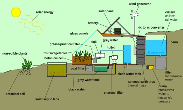 earthship-water_diagram