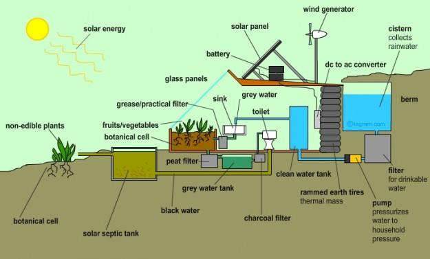 earthship-water_diagram